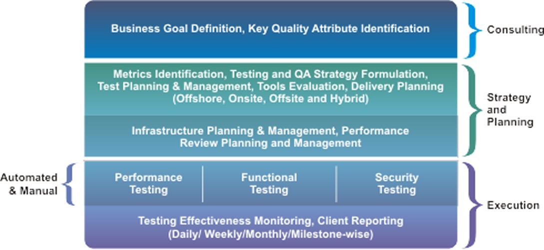 testing-and-QA